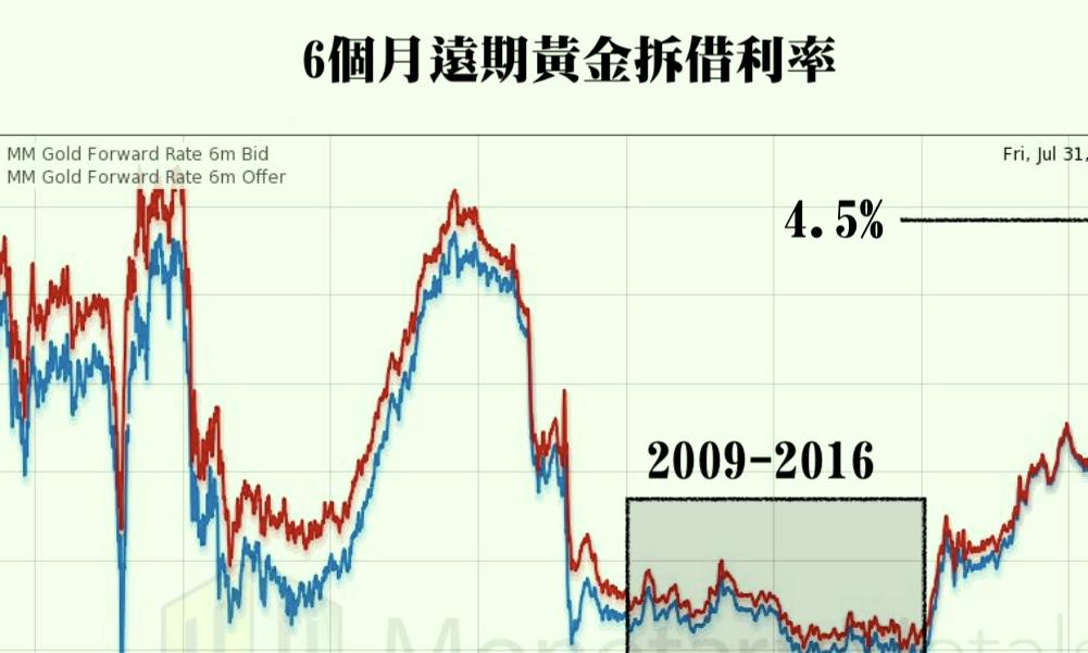 黄金租賃利率反映之金銀升市動力