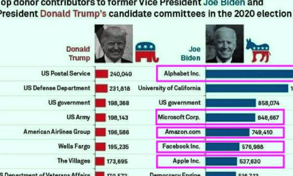 誰勝誰負左右投資市場 / 美國總統大選背後的金權角力
