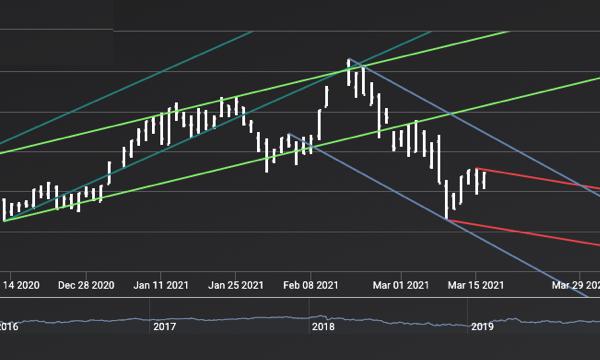 中国股市回调 留意低位入货机会