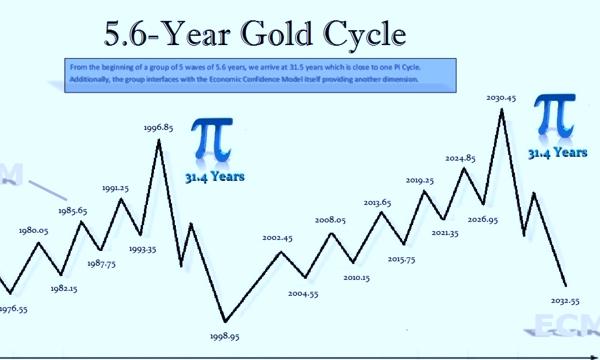 金价依5.6年循环周期转势
