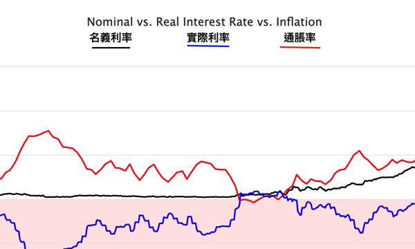利好金價重要指標 / 實際利率現異動